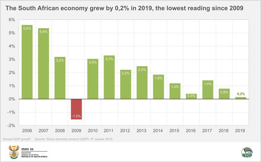 再次陷入技术性衰退 南非去年经济仅增长0.2%