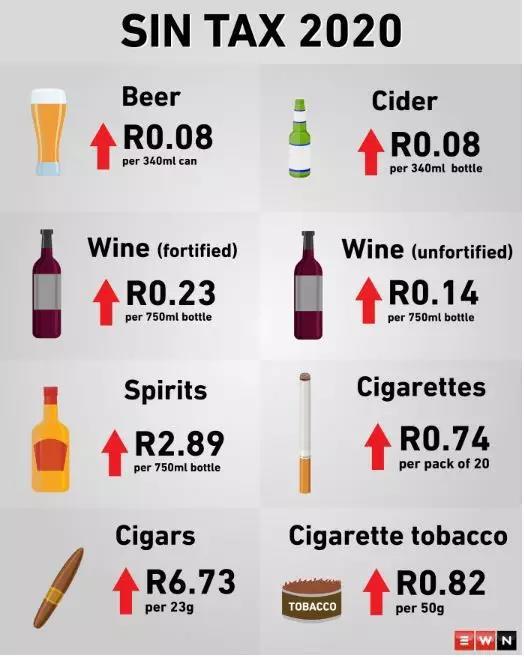 南非2020年消费税须知