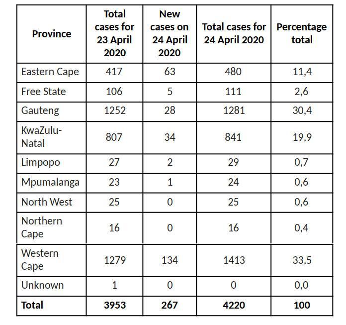 南非新增267例新冠肺炎确诊病例 累计确诊4220例